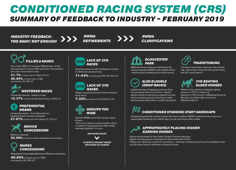 2019 Harness Conditioned Racing System Guide | Racing